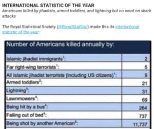 International Statistic of the Year - Annie's Newsletter, Dec. 29, 2017